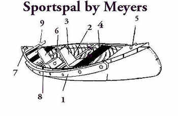 Sportspal Canoe Parts & Accessories #SportspalParts